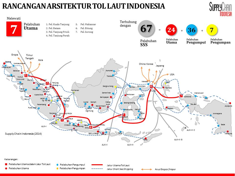 Rancangan Arsitektur Tol Laut Indonesia (02-07-2015)