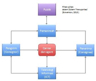 Transportasi dalam rantai pasok dan logistik seringkali disebut sebagai consignor 2 penerima receiver dikenal sebagai consignee 3 perusahaan penyedia jasa transportasi carrier dan agent ccuart Gallery